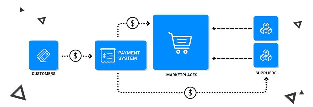 How the online marketplace works
