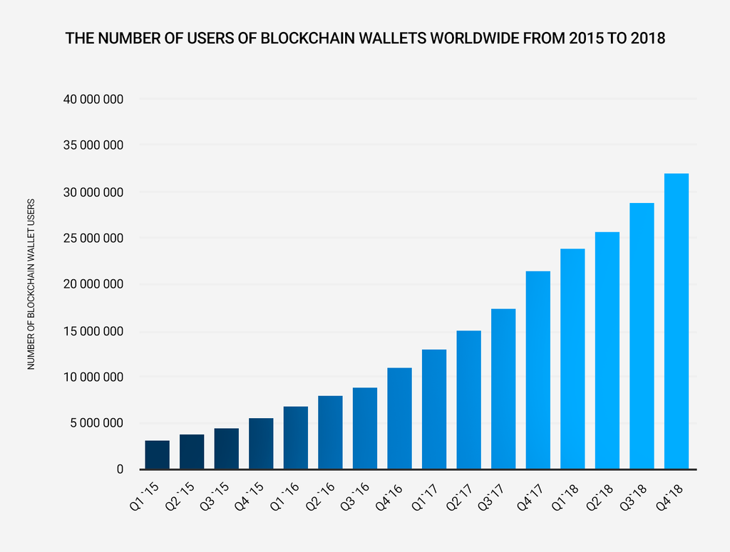 The diagram shows the number of users of blockchain wallets worldwide from 2015 to 2018.