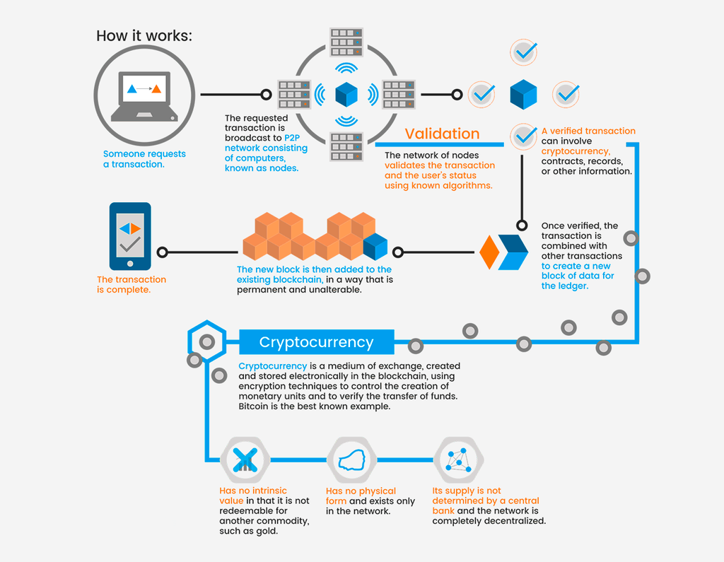 Diagramm shows how cryptocurrencies work.