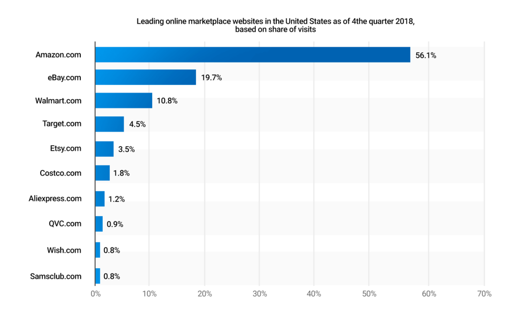 Leading online marketplace websites in the USA as a 4th quarter of 2018