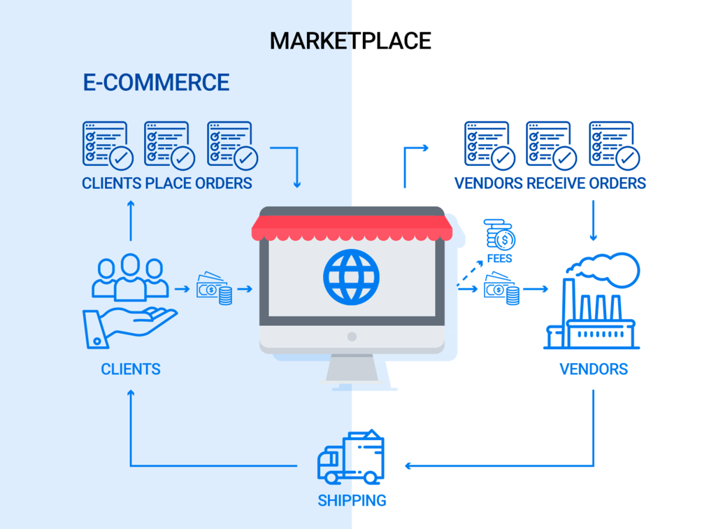 How being an online marketplace can increase sales at your online store