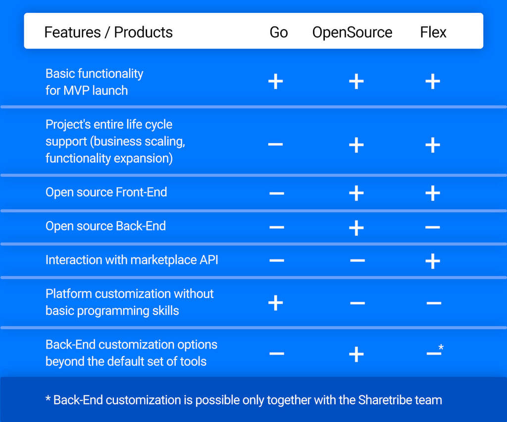 The key differences between Sharetribe's products: Flex, Go and OpenSource